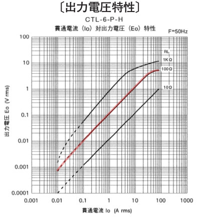ct-6ph-graph.jpg