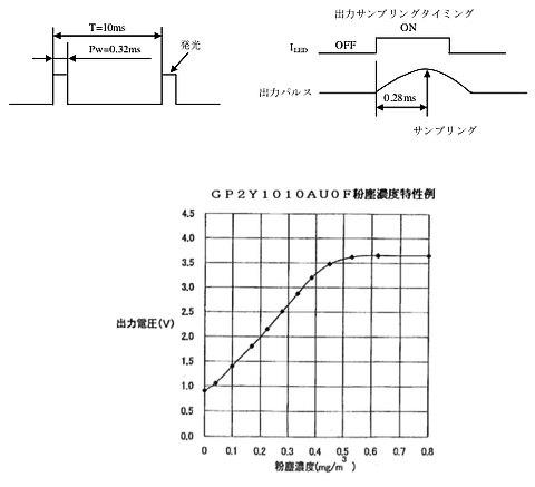 pic-dustsensor-curve.jpg