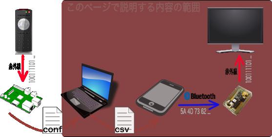 android-ir-sender-matrix.png